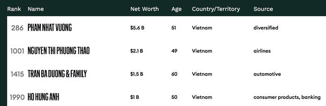 Công bố top siêu giàu thế giới: Việt Nam có 4 tỷ phú USD - 3