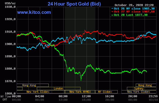 Cơn hoảng loạn bán tháo của nhà đầu tư đẩy giá vàng đột ngột giảm cực sâu - Ảnh 2.