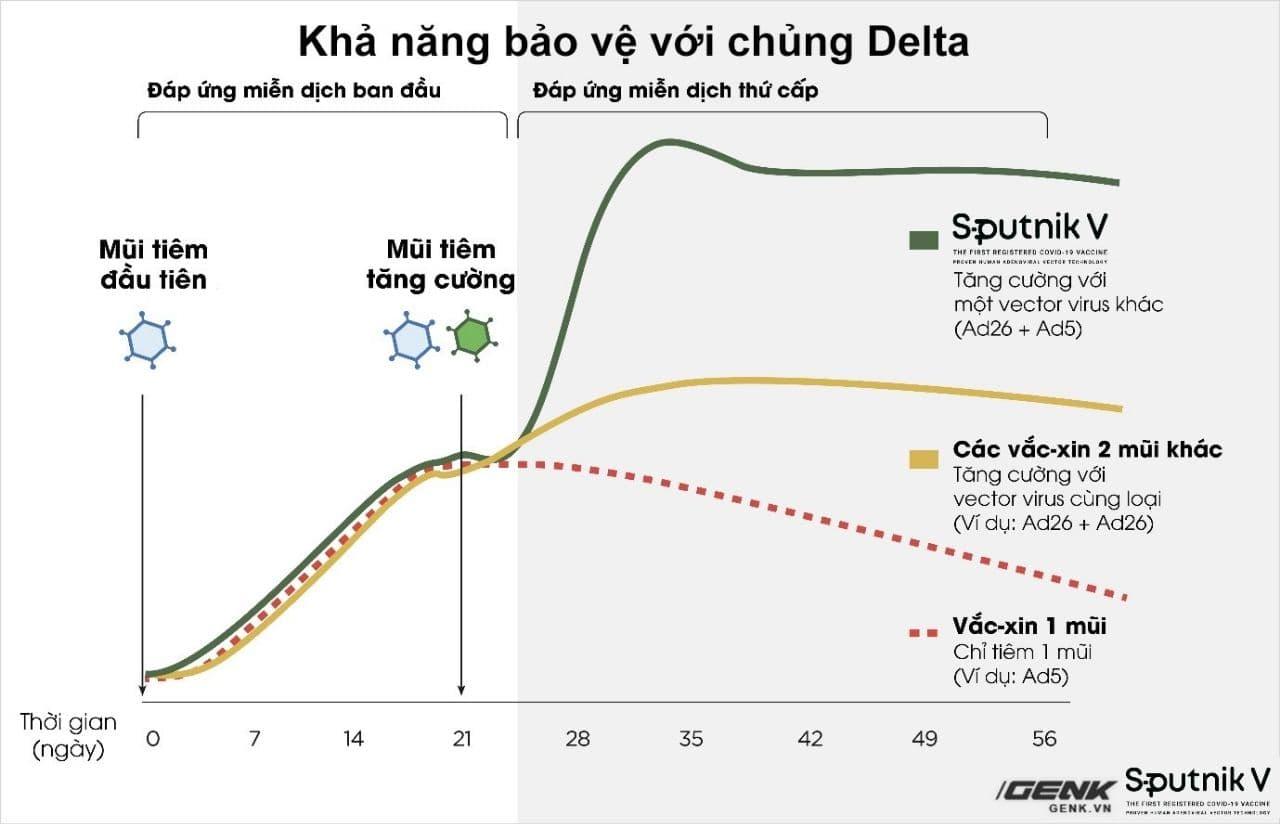 Sputnik V là vắc-xin chống biến chủng Delta tỉ lệ cao nhất trên thế giới - Ảnh 4.
