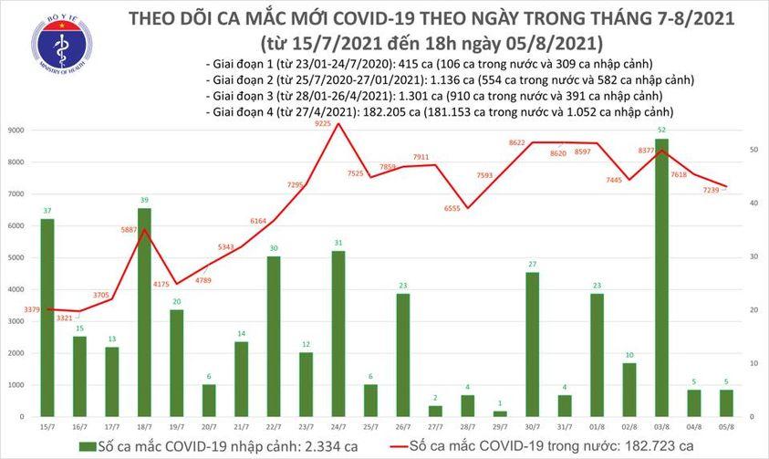 Ngày 5/8: Hà Nội, TP HCM và 42 tỉnh thêm 7.239 ca mắc COVID-19 mới - Ảnh 2.
